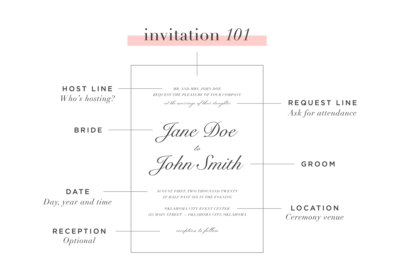 invitation etiquette