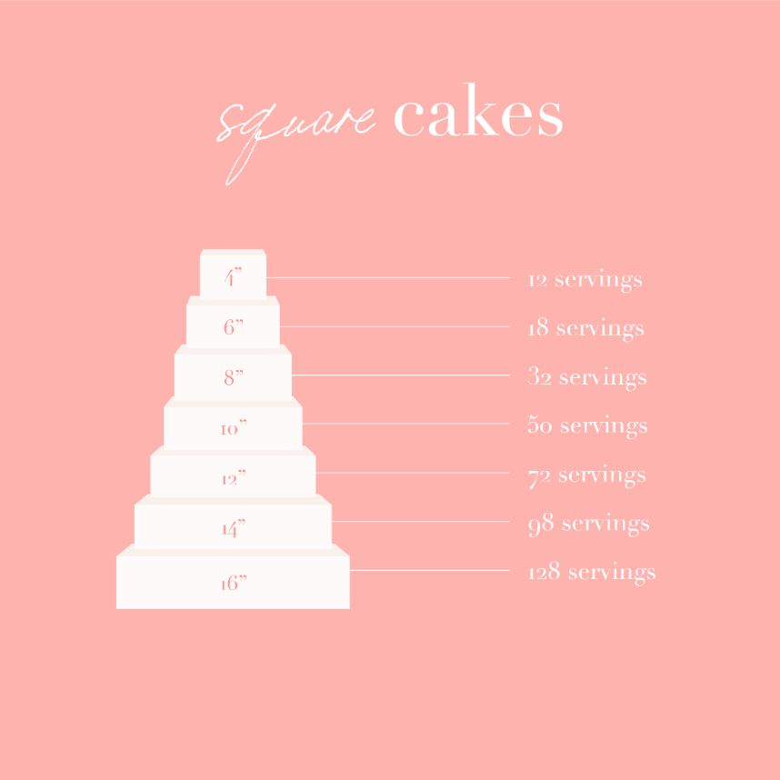 wedding cake size by guest count